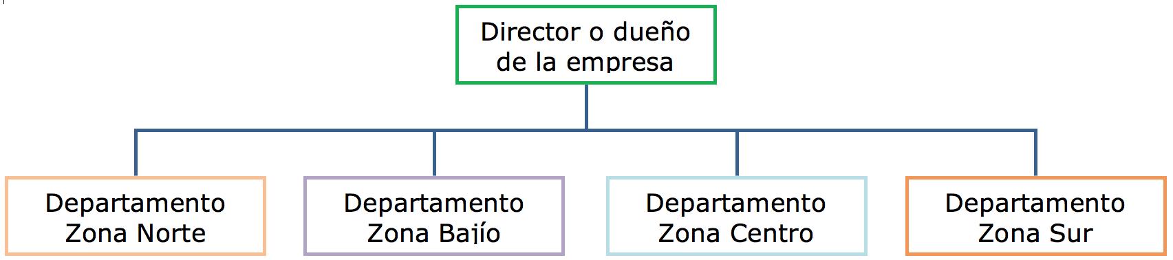 Lic En Administración